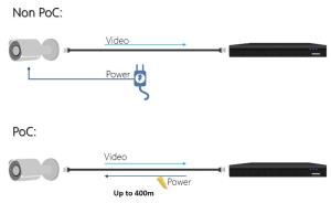 Dahua HDCVI PoC simplifies installation and reduces cost