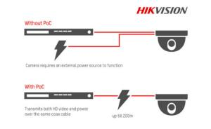 Hikvision introduces Power over Coaxial to its analog cameras