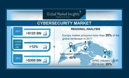 Cybersecurity market to cross USD 300 billion by 2024