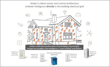 Amber moves closer to making digital control of electricity a mainstream reality