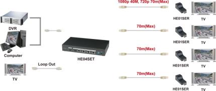 SC&T HDMI 1080p 1 in 4 output distribution extender