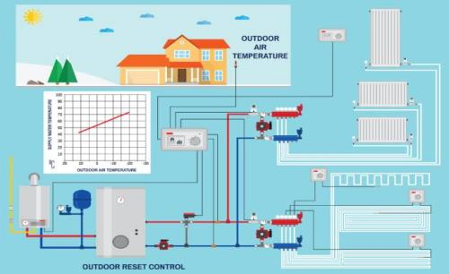 The benefits of smart HVAC systems for cybersecurity and connection protocols