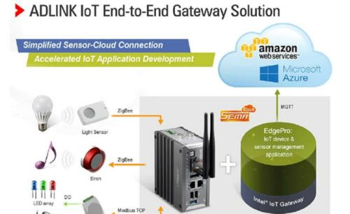 ADLINK debuts intelligent IoT Gateway Starter Kit based on Intel IoT Gateway
