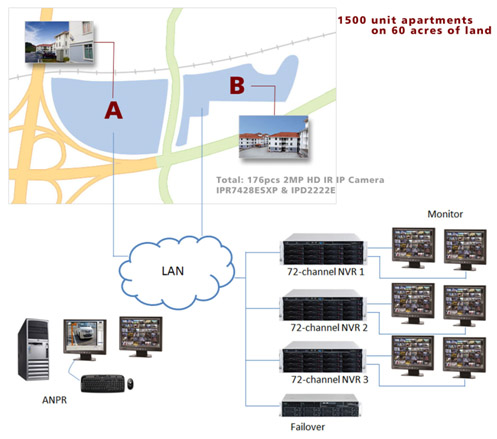 LILIN ANPR technology adopted by Large-scale apartment complex in