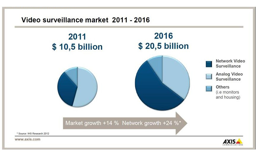 indian security and surveillance market Surveillance and security equipment: technologies and global markets an overview of the global market for surveillance and security equipment india israel.