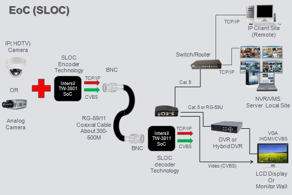 Over Cat5 System Is Not To Be Confused With Power Over Ethernet Or Poe