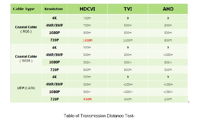 Dahua Technology takes HDCVI to the 4 0 era - asmag com