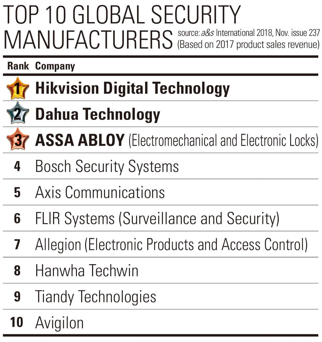 Top security companies unveiled in a&s Security 50 - asmag com