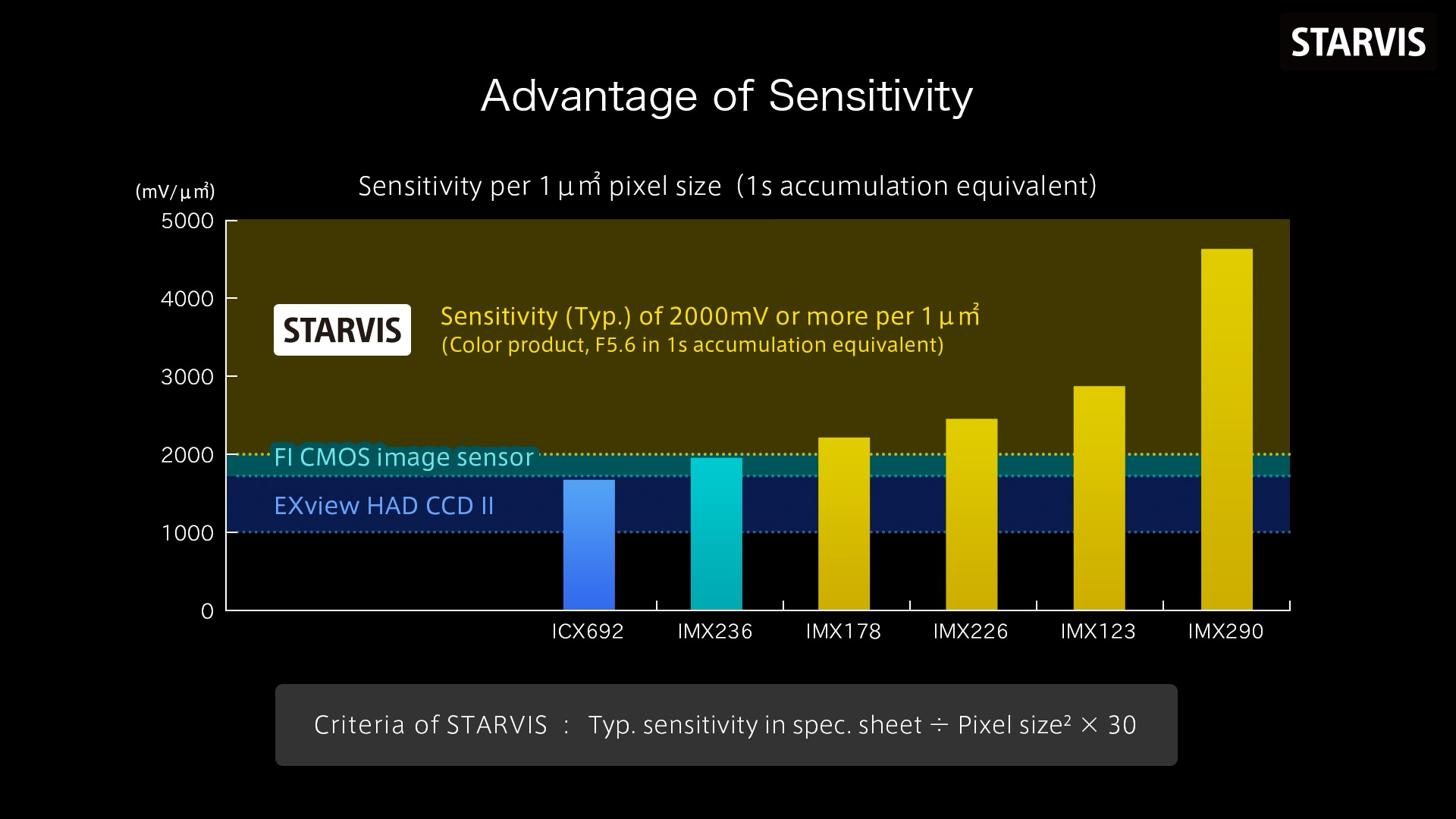 Sony's STARVIS for CMOS Image Sensors Exhibits Excellent