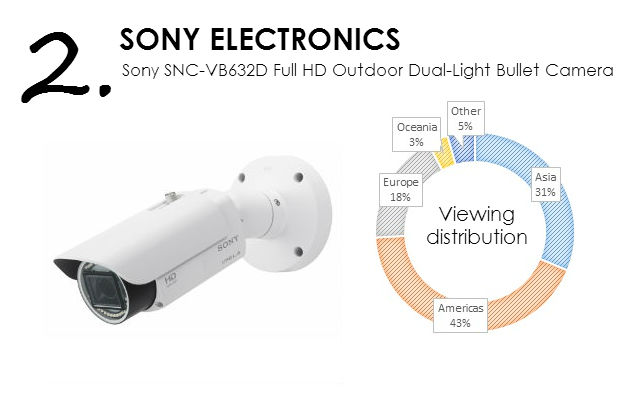 Sony SNC-VB632D Network 1080p/60 fps Full HD Outdoor Dual-Light Bullet Camera