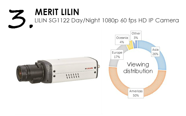 LILIN SG1122 Day & Night 1080P 60 FPS HD IP Camera