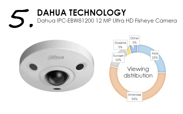 Dahua IPC-EBW81200 12M Ultra HD Fisheye Camera