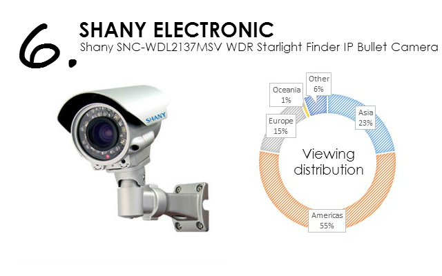 Shany 1.3 MP SNC-WDL2137MSV WDR Starlight Finder IP Bullet Camera