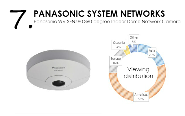Panasonic WV-SFN480 360-degree Indoor Dome 9 MP Network Camera