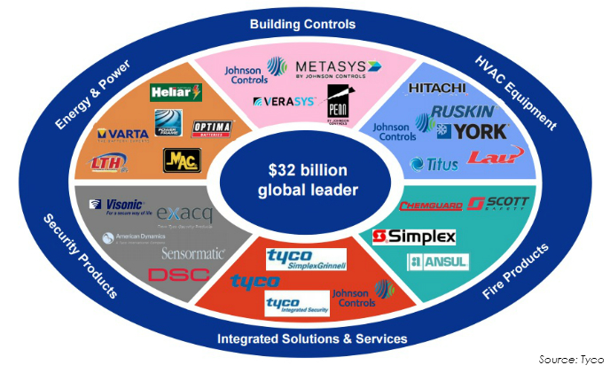 Johnson controls brands