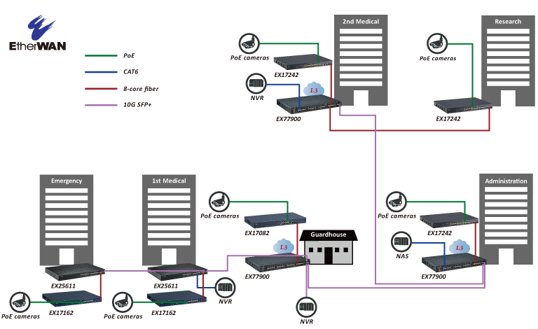 With the proper distribution of network segments, the SI was able to provide an optimized surveillance infrastructure.