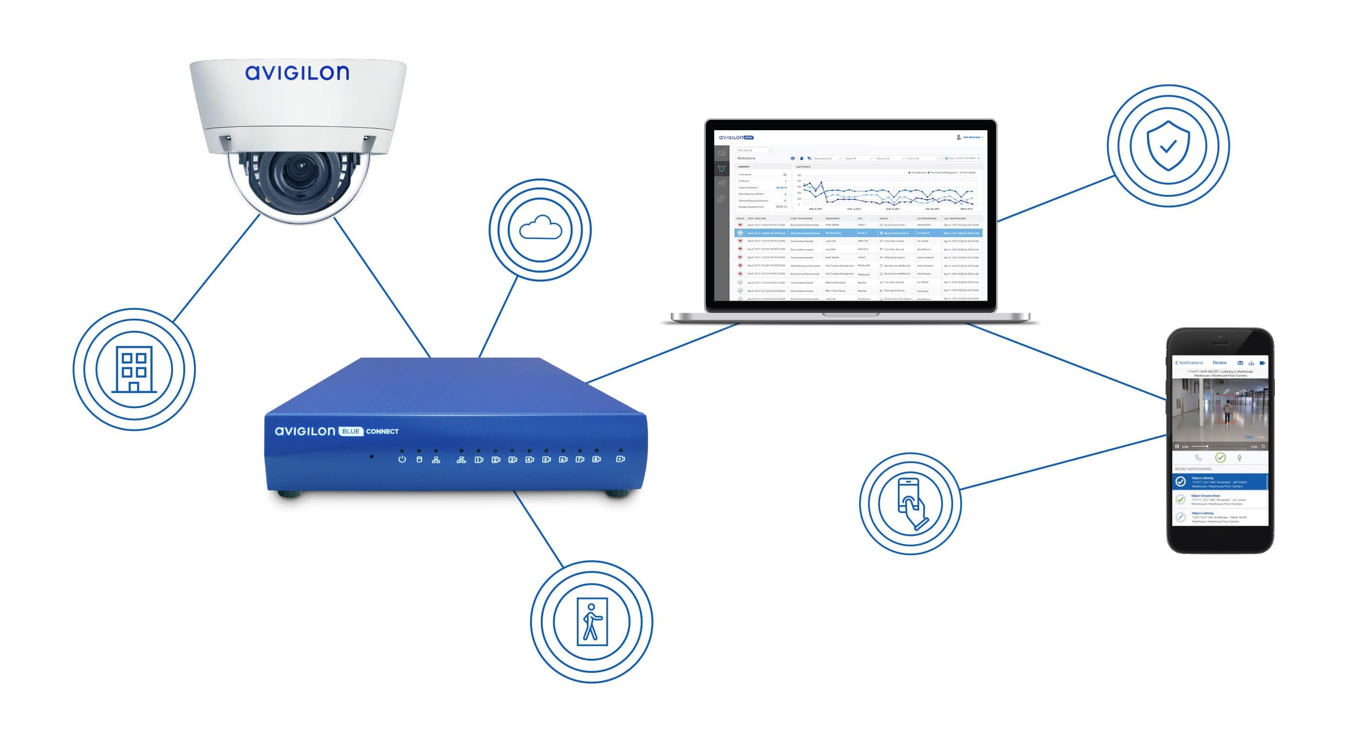 Cloud-based video analytics as a service, VAaaS - asmag com