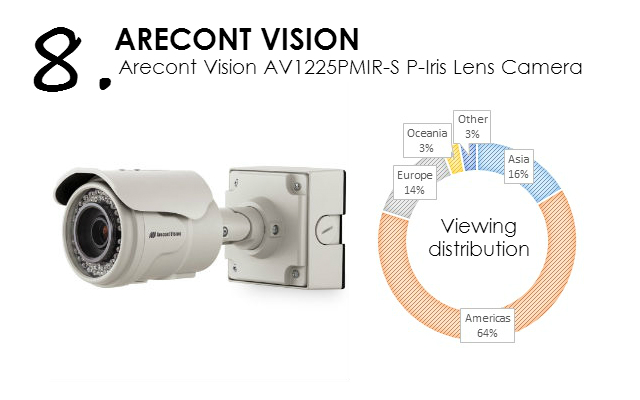 Arecont Vision AV1225PMIR-S P-Iris Lens Camera