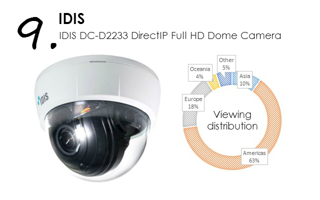 IDIS DC-D2233 DirectIP Full HD Dome Camera