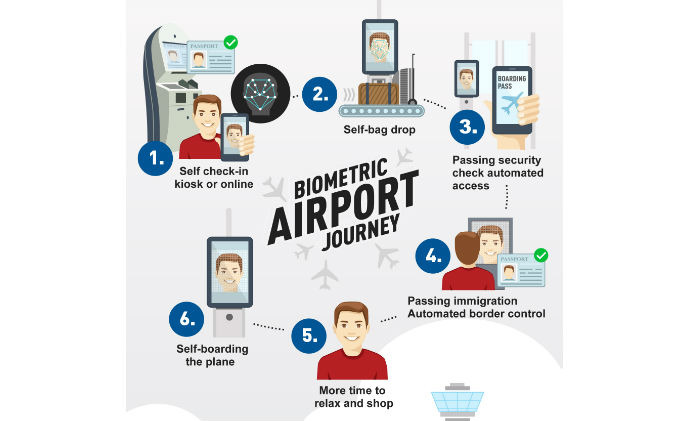 Gemalto and IER creates self-service airport experience for travellers