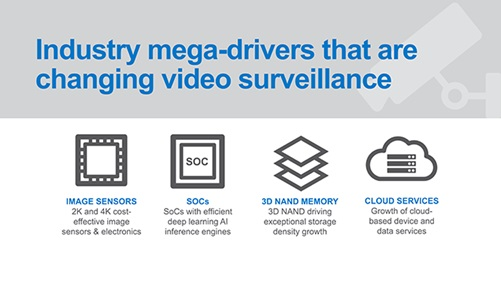3D NAND-microSD cards enable a major breakthrough in video surveillance
