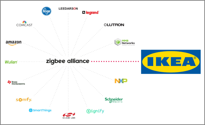 IKEA joins Zigbee Alliance Board of Directors