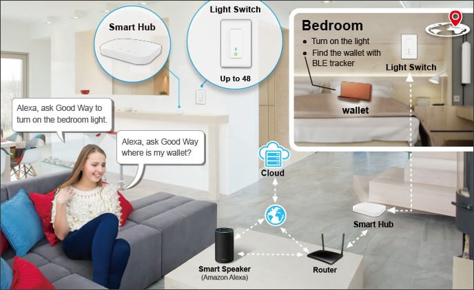 Good Way solution lights up entire house and supports location positioning