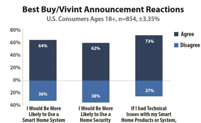 Most people listen to Best Buy's advice when purchasing smart home products: Survey
