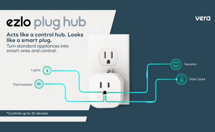 Ezlo launches PlugHub energy, the smart plug with a home control hub