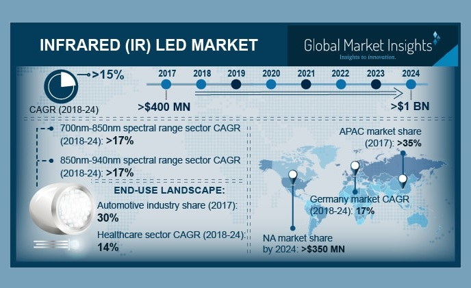 Infrared (IR) LED market growing at a CAGR of over 15% from 2018 to 2024