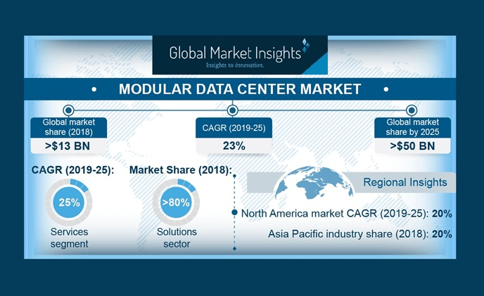Modular data center market size worth over $50bn by 2025
