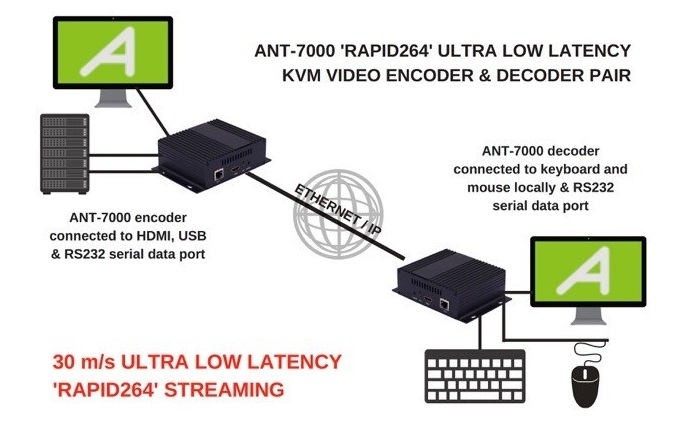 Antrica releases 30m/s ultra-low-latency video encoder and decoder