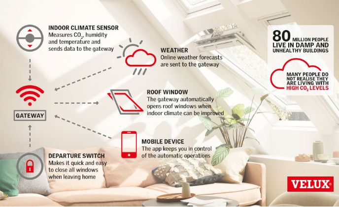 VELUX ACTIVE sensor-based window opening targets healthier indoor climate