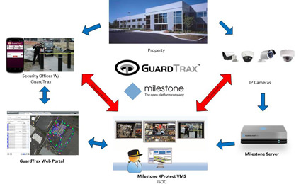 Milestone solution partner GuardTrax integrates officer phone app with XProtect IP VMS
