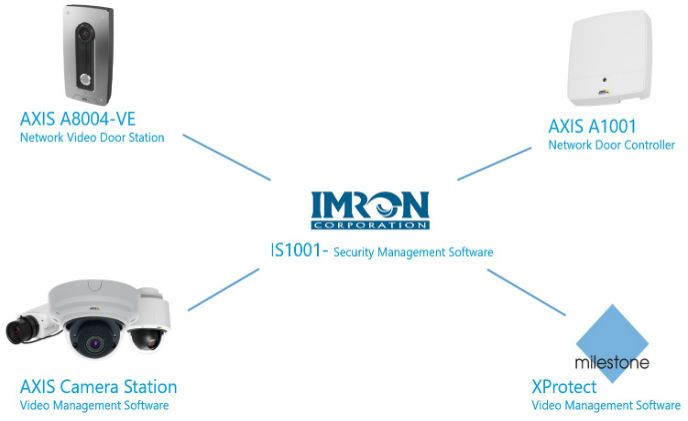 IMRON announces new IS1001 security management software