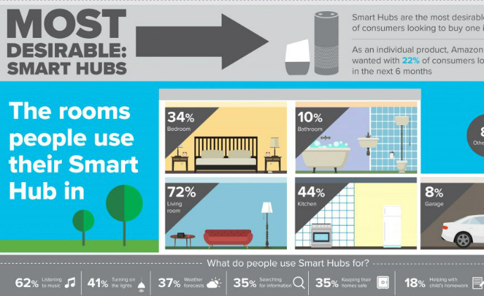 Demand for smart home products surges across the UK: Research