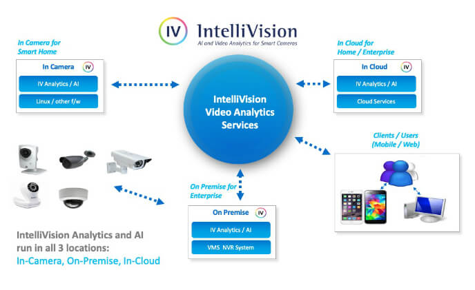 IntelliVision has been granted patent for scalable video cloud services