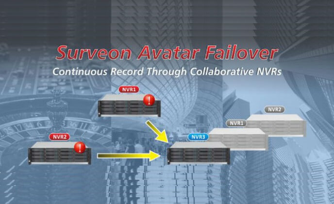 Surveon Avatar Failover ensures continuous record