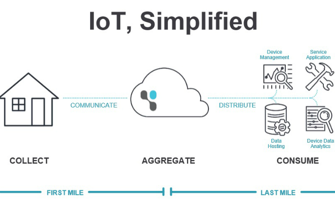 Exosite's IoT solution helps device makers to launch smart products fast and easy