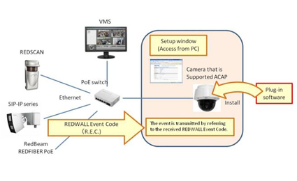 OPTEX free plug-in for Axis IP ACAP cameras and encoders