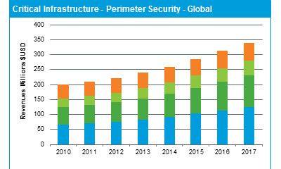 IMS: Perimeter security, video in electrical utilities forecast to $160M in 2014