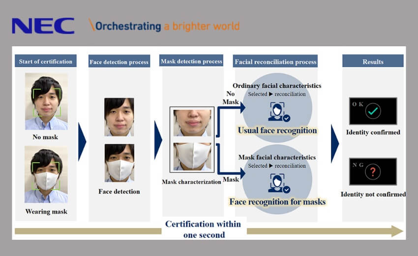 NEC face recognition engine provides highly accurate results even when face masks are worn