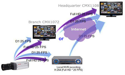 LILIN bank solution with IP cameras, NVRs and DVRs