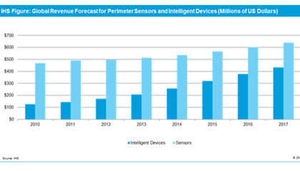 IMS: Global video cams for perimeter security forecast to $200M in 2013