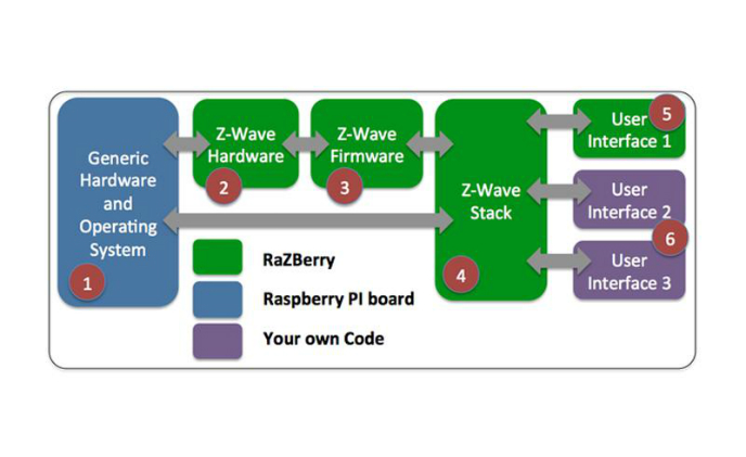 Z-Wave.Me introduces RaZberry solution