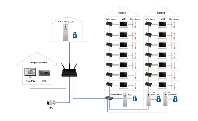 Dahua 2-wire apartment video intercom system