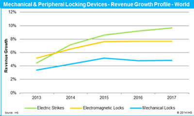 IMS Research: Impact of access control on mechanical locking devices