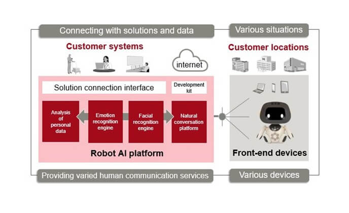 Fujitsu AI to smooth robot and human communication