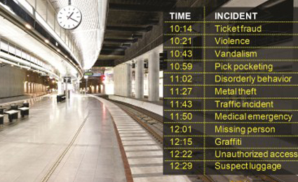 Next station is security- centralized surveillance in real time