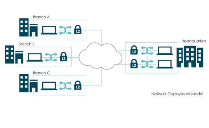 Senetas CN8000 multi-link encryptors protect global bank's Ethernet WAN